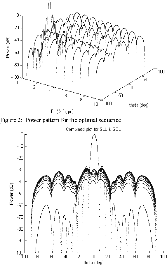 Figure 3 for Linear Antenna Array with Suppressed Sidelobe and Sideband Levels using Time Modulation