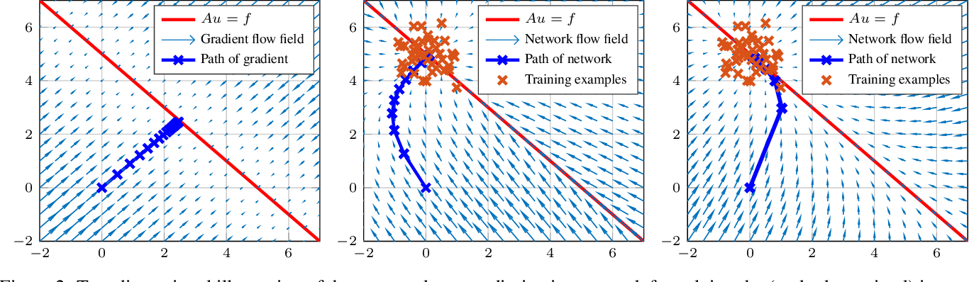 Figure 3 for Controlling Neural Networks via Energy Dissipation