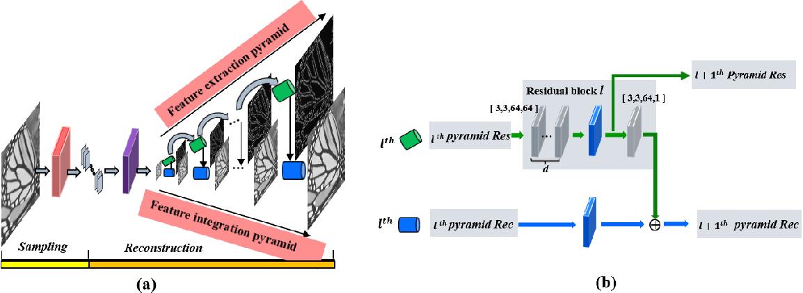 Figure 1 for An efficient deep convolutional laplacian pyramid architecture for CS reconstruction at low sampling ratios