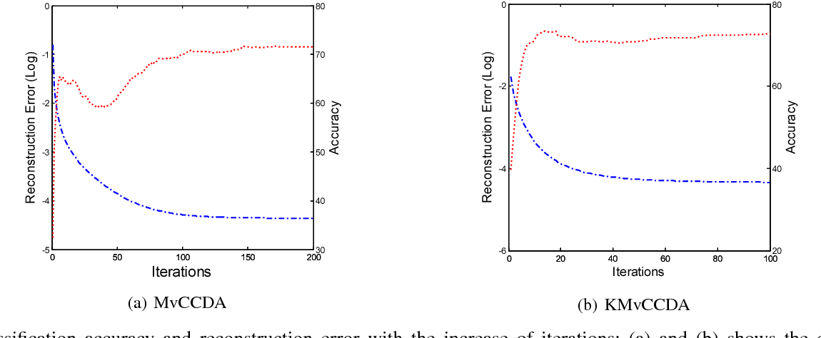 Figure 2 for Multi-view Common Component Discriminant Analysis for Cross-view Classification