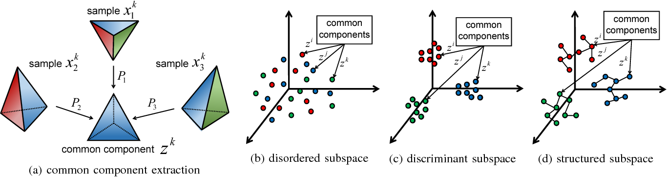 Figure 1 for Multi-view Common Component Discriminant Analysis for Cross-view Classification