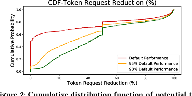 Figure 2 for Optimal Resource Allocation for Serverless Queries