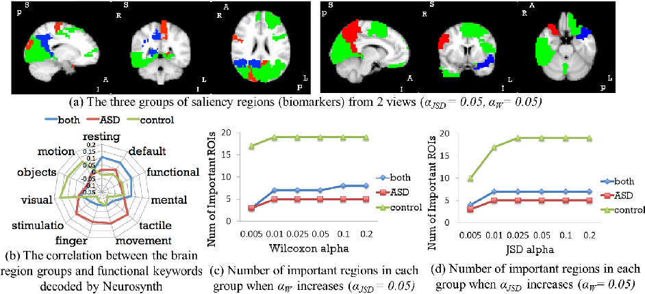 Figure 3 for Brain Biomarker Interpretation in ASD Using Deep Learning and fMRI