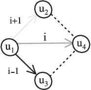 Fig. 5. Configuration for which colored flip cannot be applied directly.