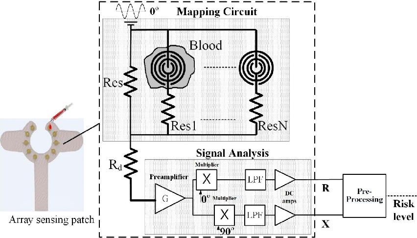 Figure 3 from Novel Wearable Device for Blood Leakage Detection