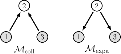 Figure 3 for Motif-Based Spectral Clustering of Weighted Directed Networks