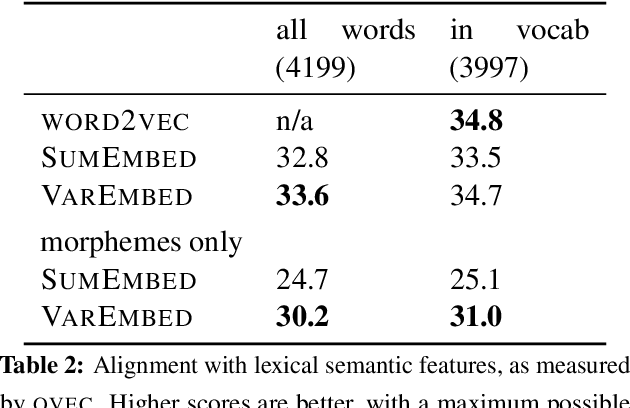 Figure 3 for Morphological Priors for Probabilistic Neural Word Embeddings