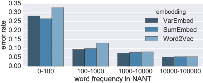 Figure 4 for Morphological Priors for Probabilistic Neural Word Embeddings