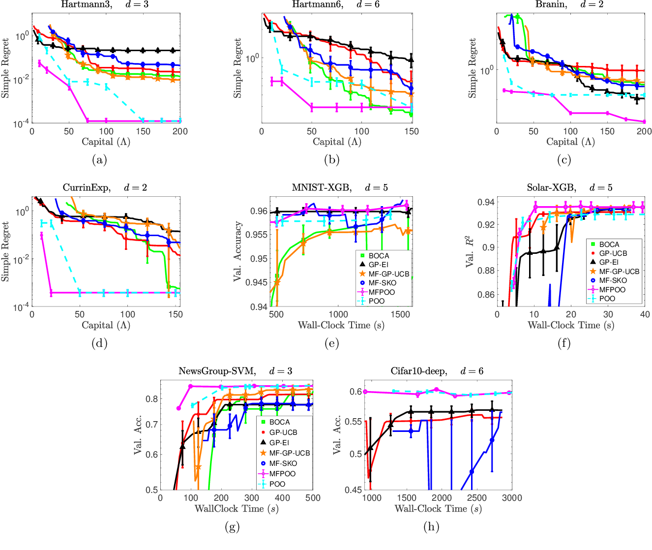 Figure 1 for Noisy Blackbox Optimization with Multi-Fidelity Queries: A Tree Search Approach