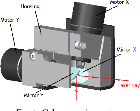 Figure 1 from Galvanometric optical laser beam steering system for