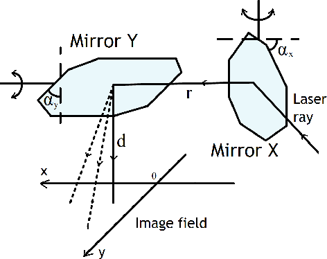 Figure 2 from Galvanometric optical laser beam steering system for
