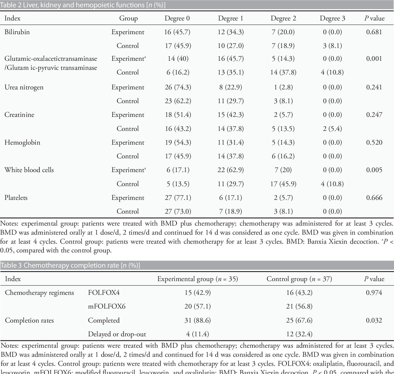 Stage III Colon Cancer - Semantic Scholar