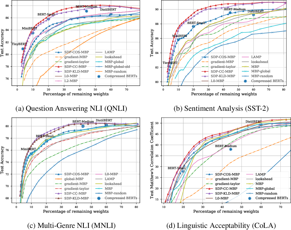 Figure 3 for Deep Neural Compression Via Concurrent Pruning and Self-Distillation
