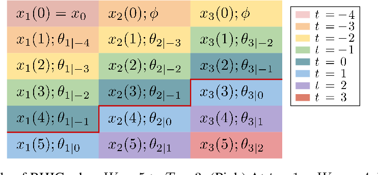 Figure 3 for Leveraging Predictions in Smoothed Online Convex Optimization via Gradient-based Algorithms
