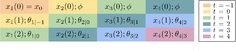 Figure 1 for Leveraging Predictions in Smoothed Online Convex Optimization via Gradient-based Algorithms