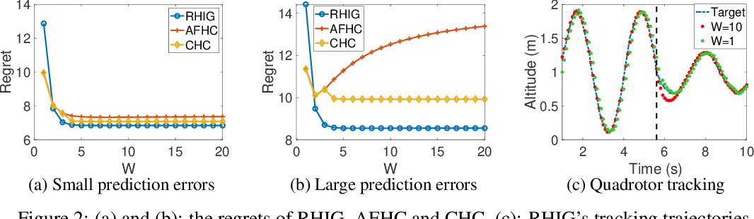Figure 2 for Leveraging Predictions in Smoothed Online Convex Optimization via Gradient-based Algorithms