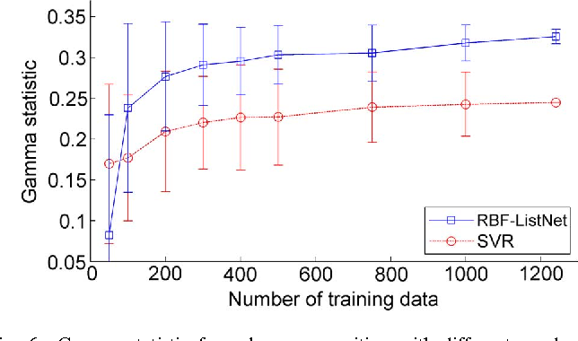 Fig. 6. Gamma statistic for valence recognition with different numbers of training data under the db db setting. Each error bar represents one standard error of 100 trials.