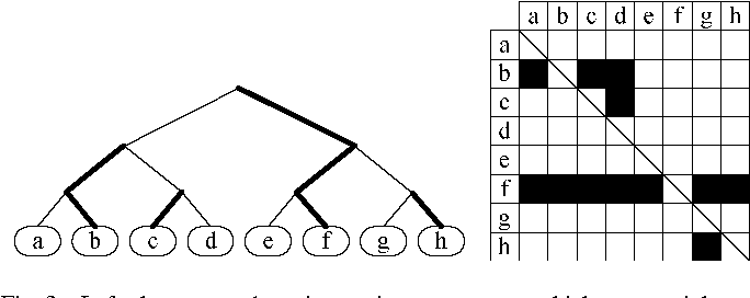 Fig. 3. Left: the proposed music emotion tournament, which groups eight randomly chosen music pieces in a tournament of seven matches. We use a bold line to indicate the winner of each match. Right: the corresponding preference