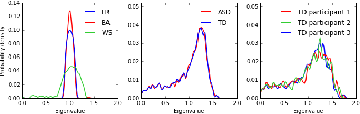 Figure 2 for Kernel classification of connectomes based on earth mover's distance between graph spectra