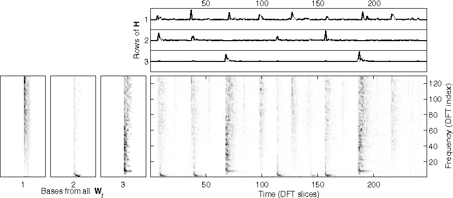 Fig. 3. NMFD bases and weights for drum example. The lower right plot is the magnitude spectrogram that we used as an input. The three leftmost plots are the temporalspectral bases from Wt. Their corresponding weights and rows of H are depicted at the top plot. Note how the extracted bases encapsulate the temporal/spectral structure of the three drum sounds in the spectrogram.