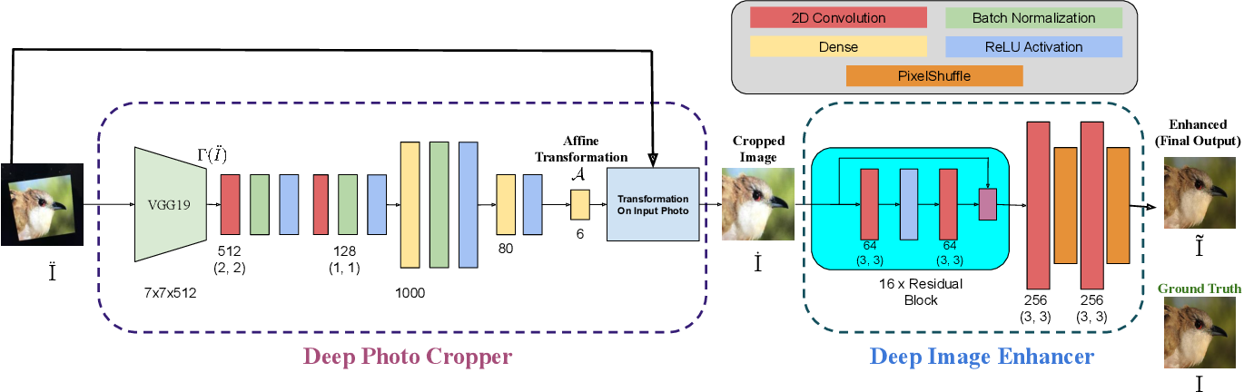 Figure 1 for Deep Photo Cropper and Enhancer