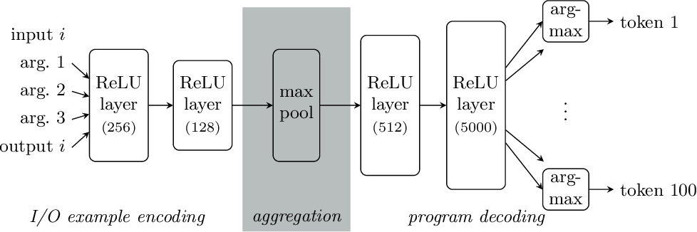 Figure 3 for CounterExample Guided Neural Synthesis