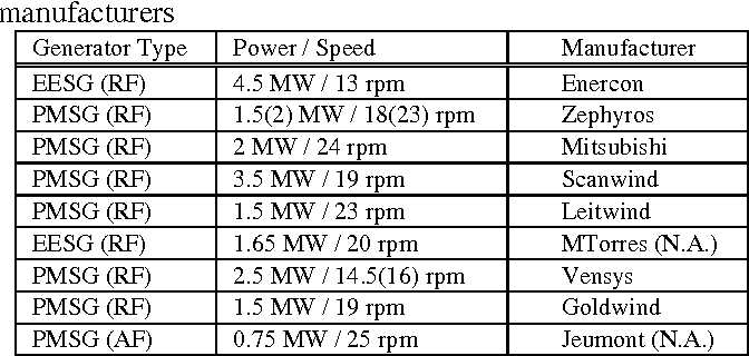 Table 2 from Review of Generator Systems for Direct-Drive