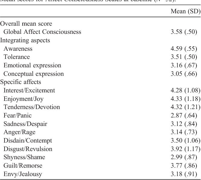 Is low affect consciousness related to the severity of