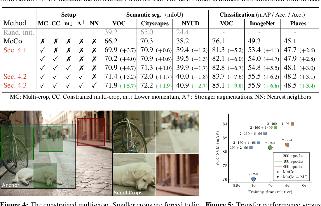 Figure 3 for Revisiting Contrastive Methods for Unsupervised Learning of Visual Representations