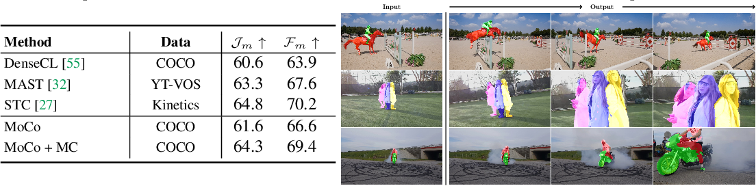 Figure 4 for Revisiting Contrastive Methods for Unsupervised Learning of Visual Representations