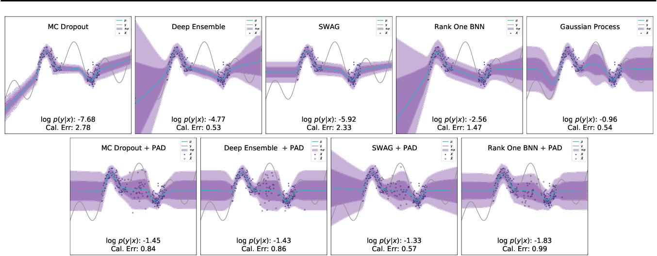 Figure 1 for Improving Uncertainty Calibration via Prior Augmented Data