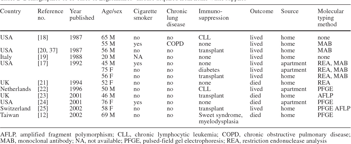 Table 2 from Legionnaires' Disease Contracted from Patient
