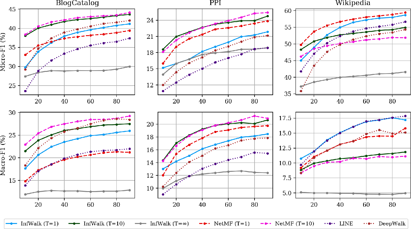 Figure 4 for InfiniteWalk: Deep Network Embeddings as Laplacian Embeddings with a Nonlinearity