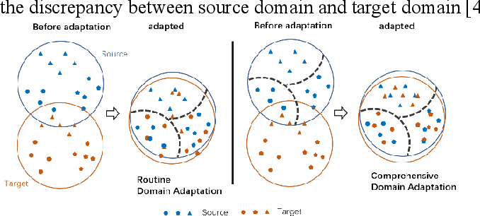 Figure 1 for Unsupervised domain adaptation via double classifiers based on high confidence pseudo label