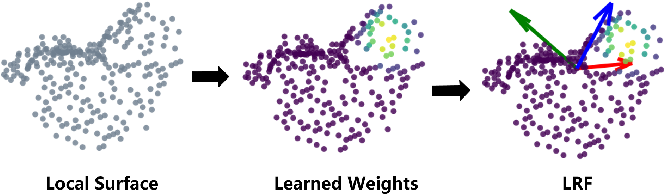 Figure 1 for LRF-Net: Learning Local Reference Frames for 3D Local Shape Description and Matching