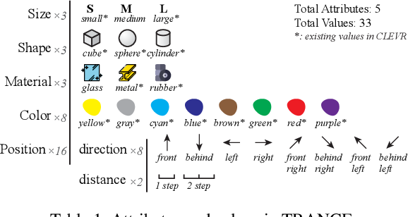 Figure 2 for Transformation Driven Visual Reasoning