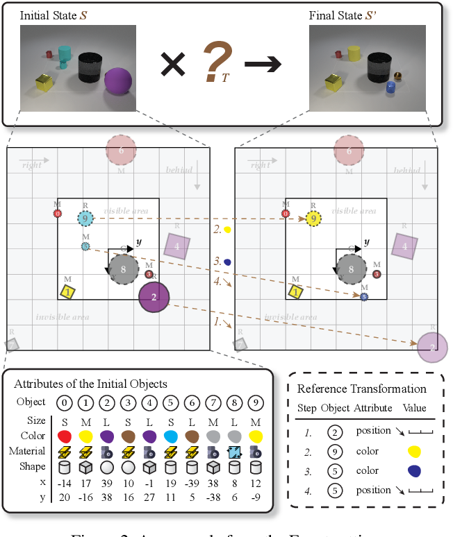 Figure 3 for Transformation Driven Visual Reasoning
