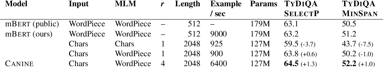 Figure 3 for CANINE: Pre-training an Efficient Tokenization-Free Encoder for Language Representation
