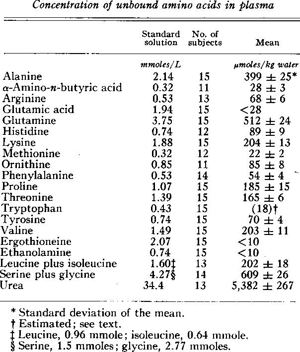 PDF] STUDIES OF UNBOUND AMINO ACID DISTRIBUTIONS IN PLASMA
