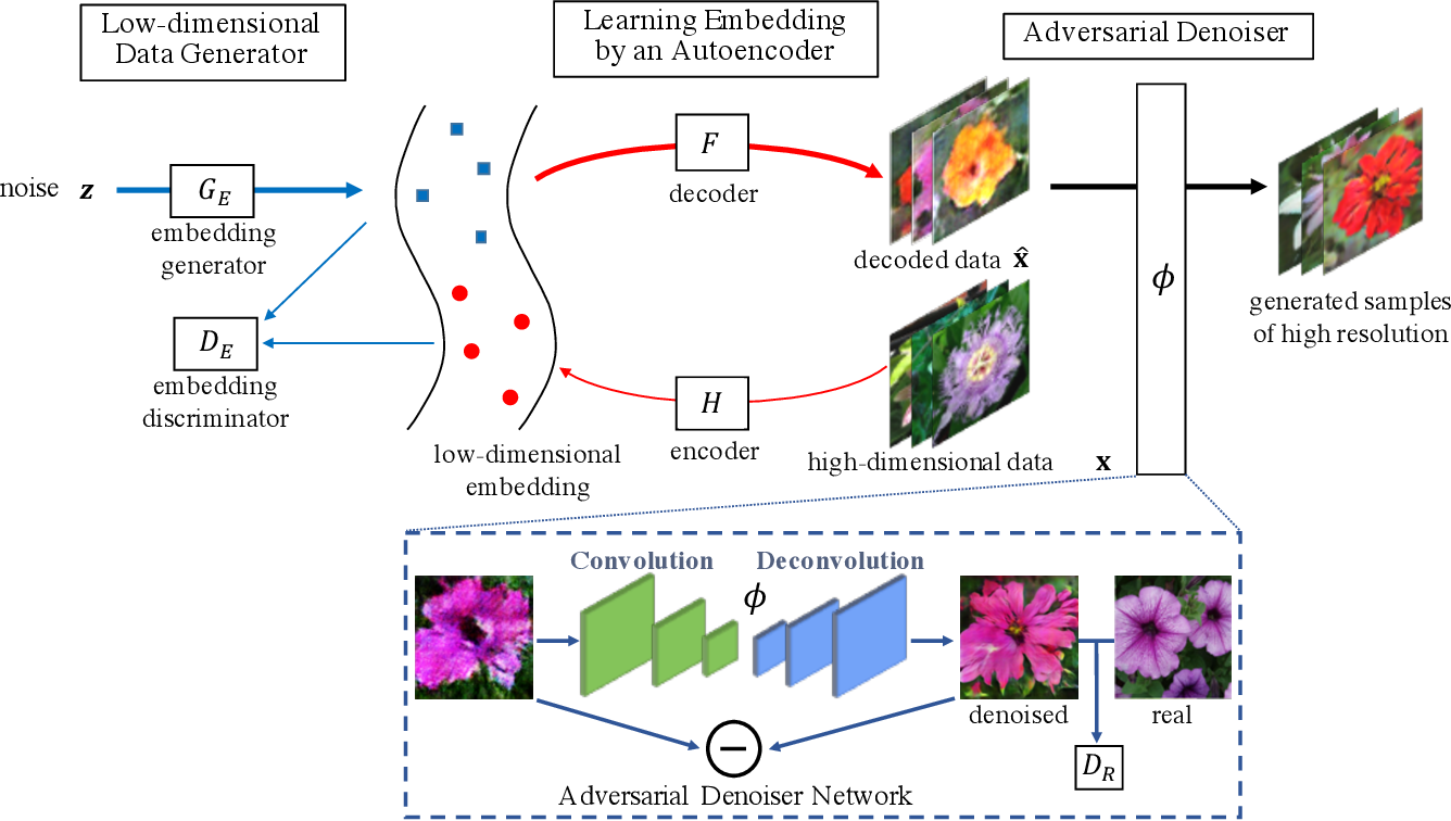 Figure 4 for Auto-Embedding Generative Adversarial Networks for High Resolution Image Synthesis