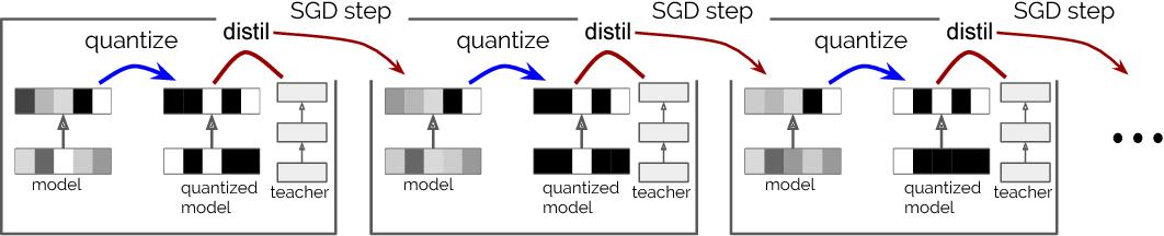 Figure 1 for Model compression via distillation and quantization