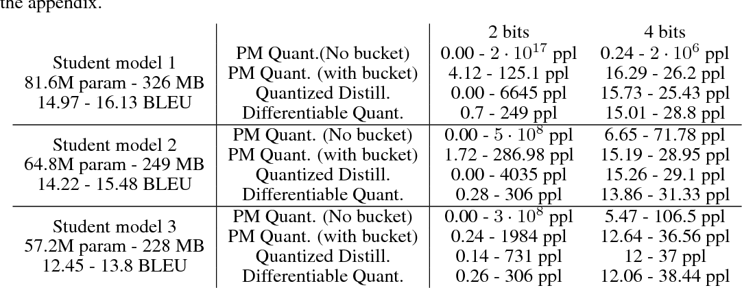 Figure 2 for Model compression via distillation and quantization