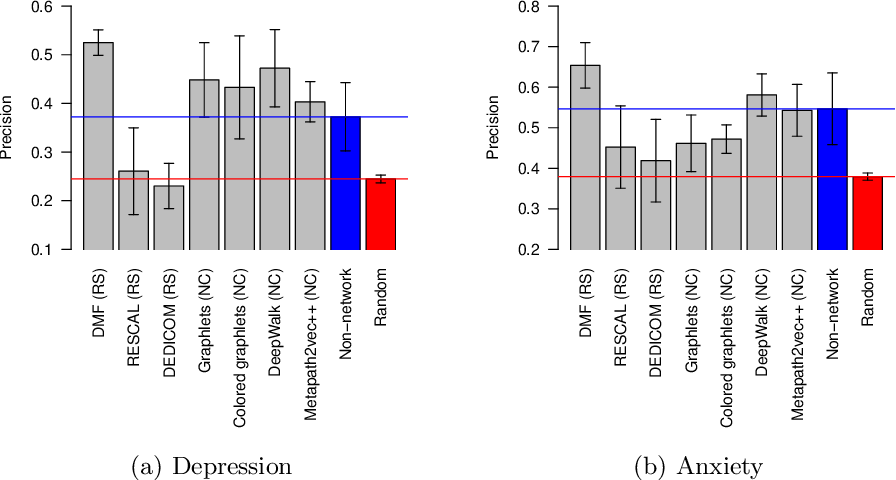 Figure 4 for Heterogeneous network approach to predict individuals' mental health