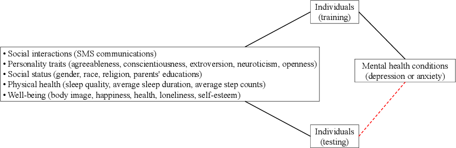 Figure 1 for Heterogeneous network approach to predict individuals' mental health