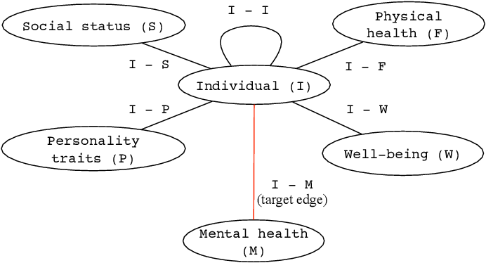 Figure 2 for Heterogeneous network approach to predict individuals' mental health