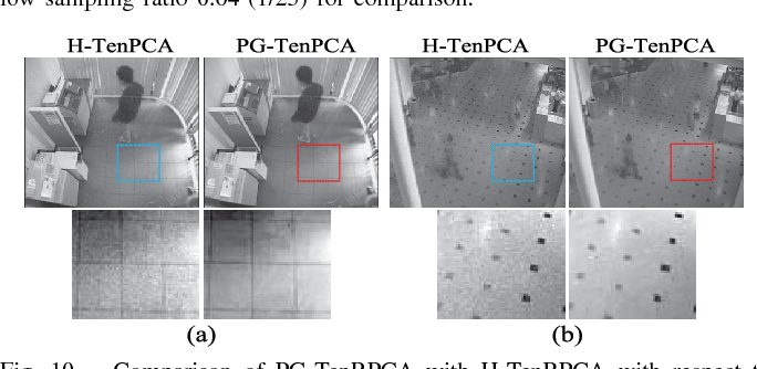 Figure 2 for Total Variation Regularized Tensor RPCA for Background Subtraction from Compressive Measurements