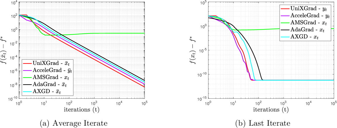 Figure 1 for UniXGrad: A Universal, Adaptive Algorithm with Optimal Guarantees for Constrained Optimization