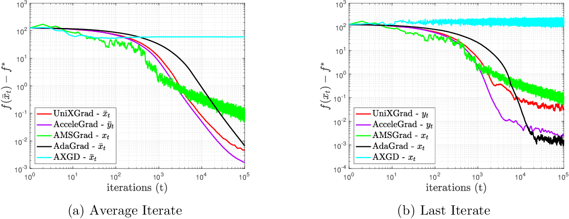 Figure 2 for UniXGrad: A Universal, Adaptive Algorithm with Optimal Guarantees for Constrained Optimization