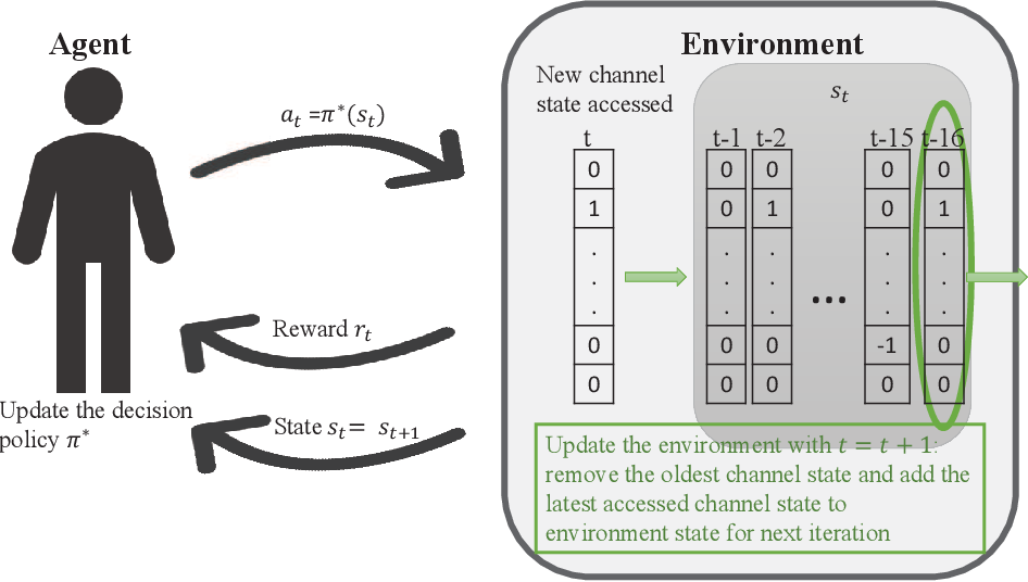 Figure 1 for A Deep Actor-Critic Reinforcement Learning Framework for Dynamic Multichannel Access