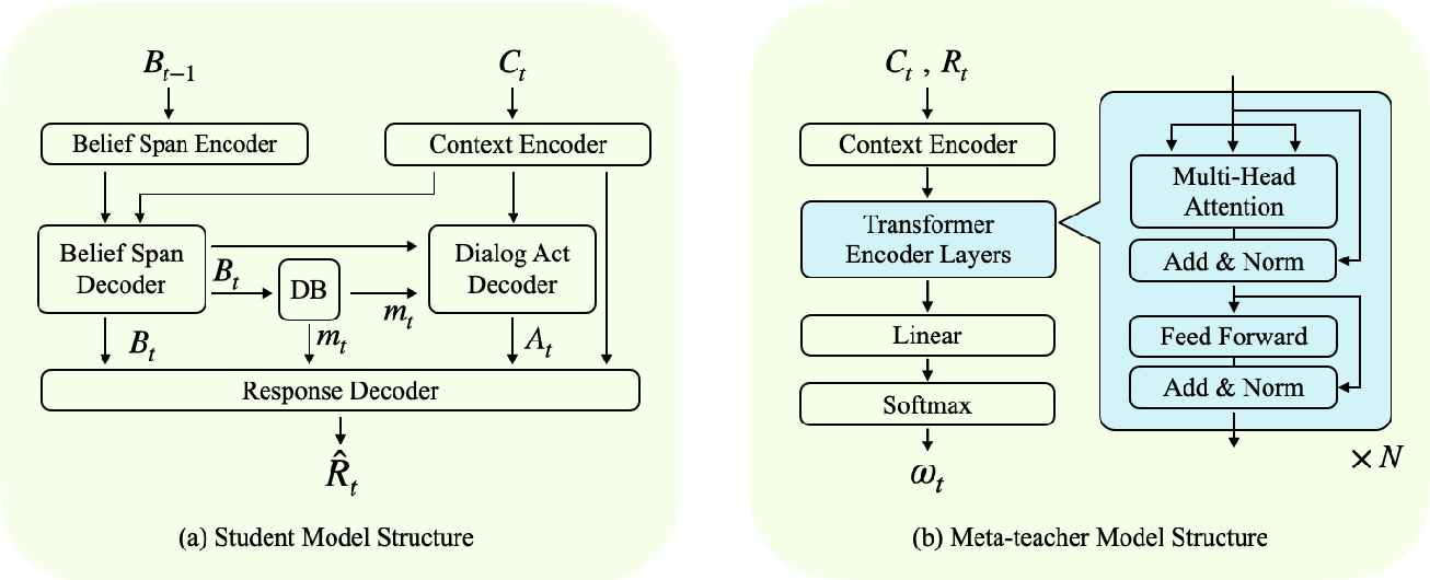Figure 1 for A Student-Teacher Architecture for Dialog Domain Adaptation under the Meta-Learning Setting